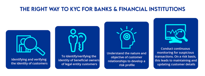 How VideoKYC Can Stop KYC-Led Financial Fraud In India 4