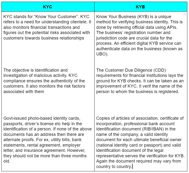 KYB Vs KYC — The What, The How and The Where imgae 1