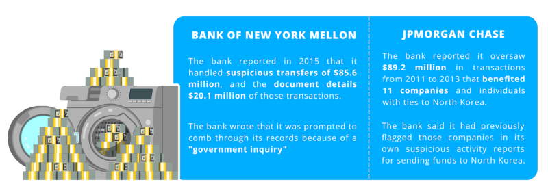 The Fincen Papers Incident & How KYB Could Change The Financial World 2