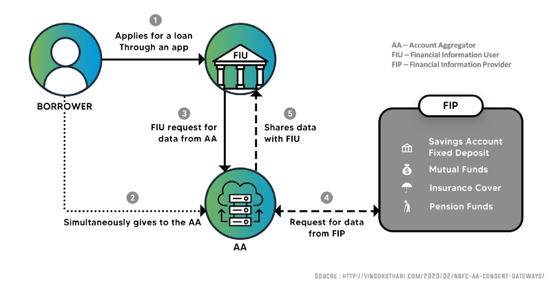 How NBFC-Account Aggregators Ease Financial Processes And Protect Privacy 1