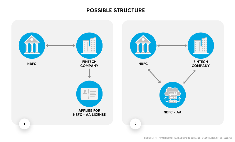 How NBFC-Account Aggregators Ease Financial Processes And Protect Privacy 2