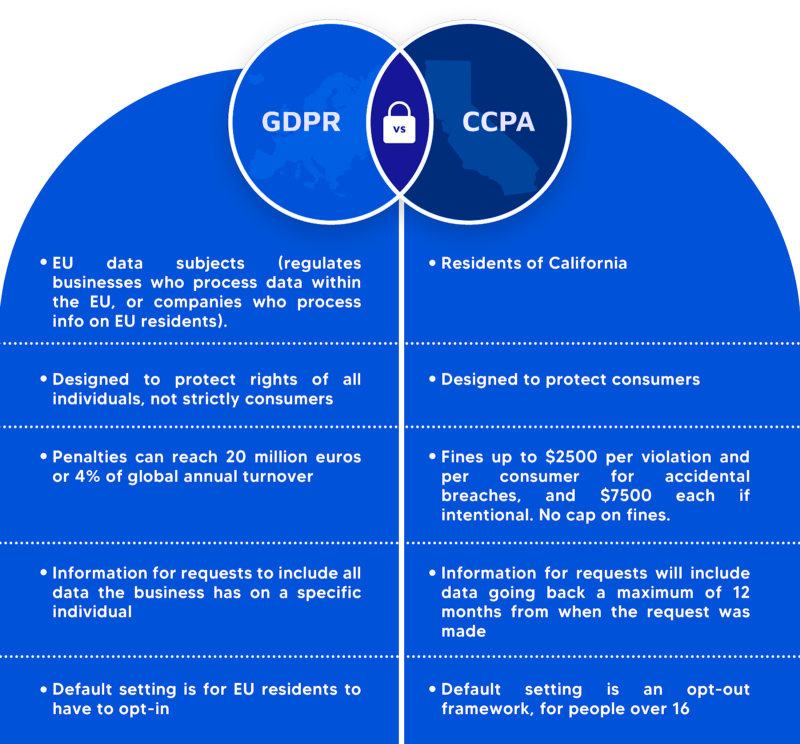 The Common Factors Of Global Privacy Framework — A Brief Overview On GDPR, CCPA & DEPA img 3
