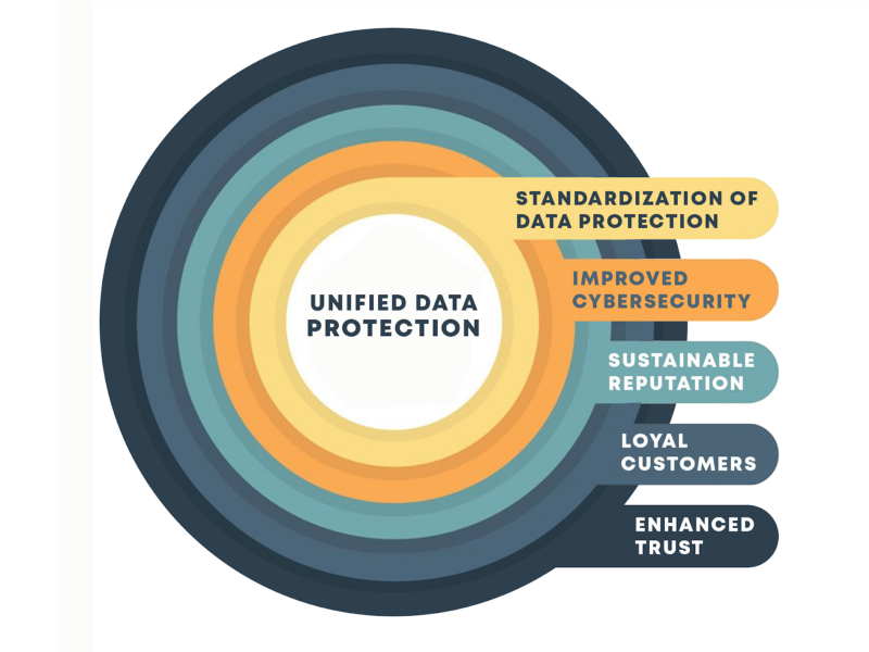 how unified data image3