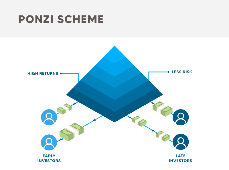How Digital KYC Can Prevent Ponzi Schemes In The US img 2